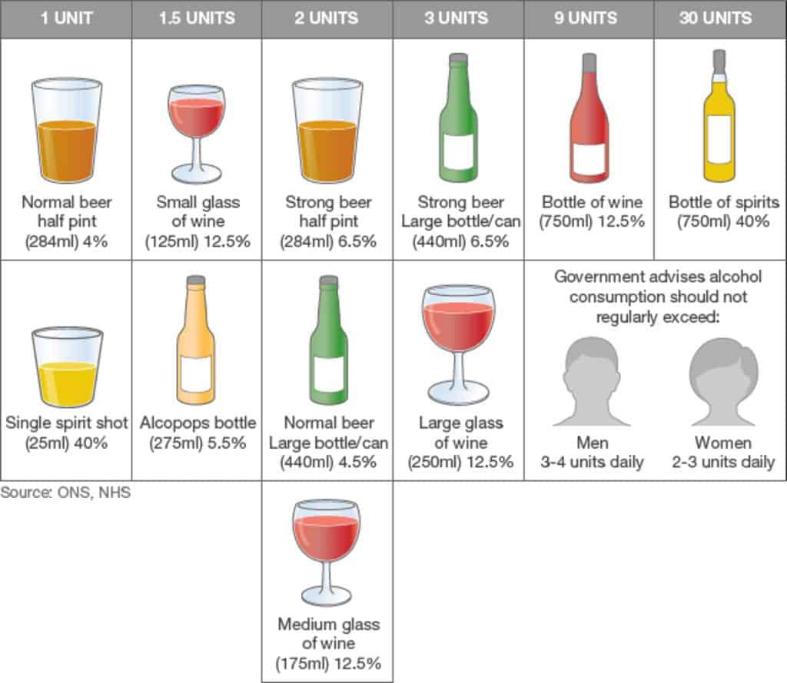 Unites of Alcohol Diagram